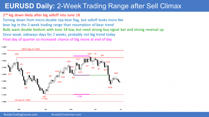 EURUSD Forex trading range after sell climax