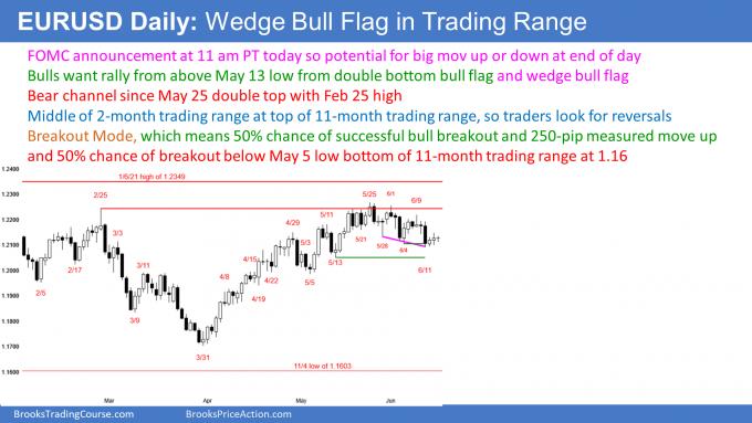 EURUSD Forex wedge bull flag and bear channel ahead of FOMC