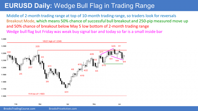 EURUSD Forex wedge bull flag but in trading range