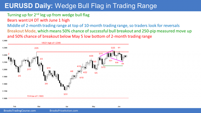 EURUSD Forex wedge bull flag but possible double top