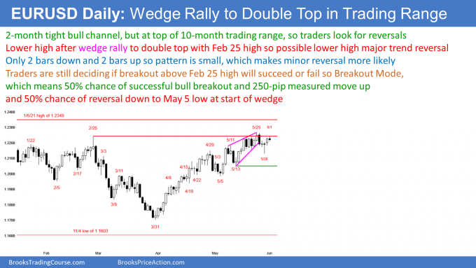 EURUSD Forex wedge rally to double top. Possible weak sell signal bar.