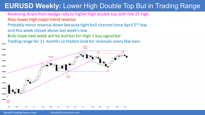 EURUSD Forex weekly candlestick chart has double top lower high major trend reversal but in trading range