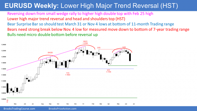EURUSD Forex weekly candlestick chart with head and shoulders top and lower high major trend reversal