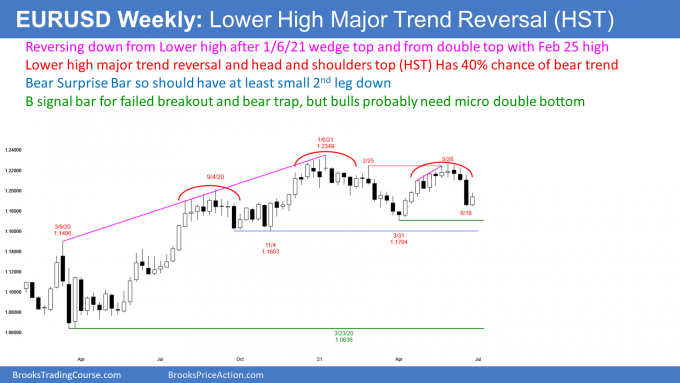 EURUSD Forex weekly candlestick chart with head and shoulders top but possible bear trap
