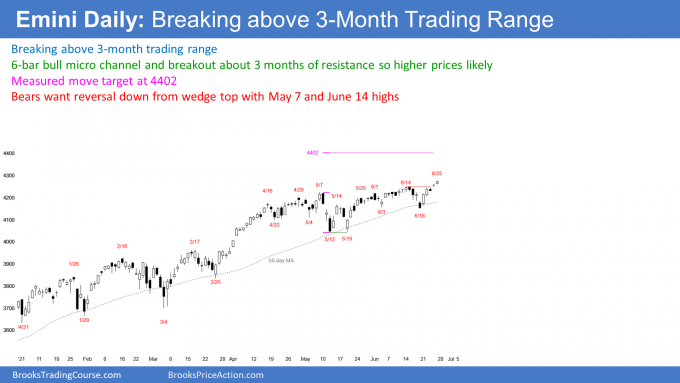 Emini S&P500 futures daily candlestick chart breaking above trading range so possible measured move up