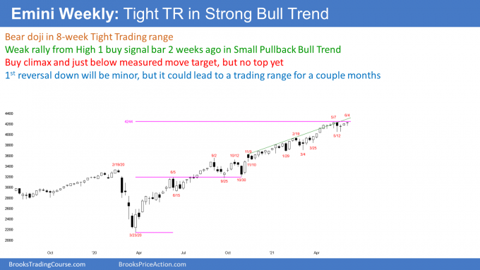 Emini S&P500 futures weekly candlestick chart tight trading range with micro double top