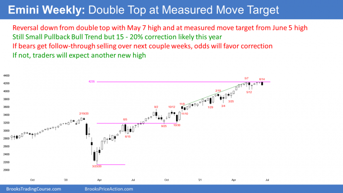 Emini S&P500 weekly candlestick chart with double top at measured move target. Wedge rally to double top.