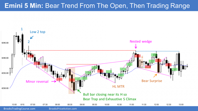 Emini bear trend from open then trading range. June FOMC report later today.