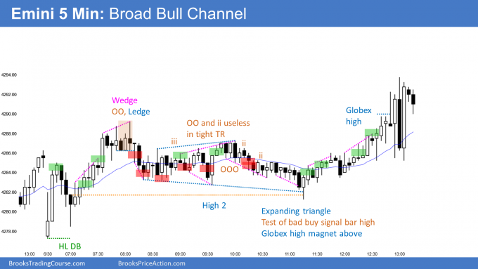 Emini broad bull channel at end of quarter