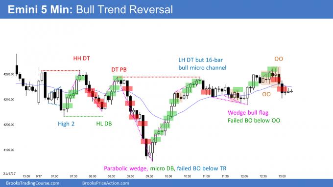 Emini bull trend reversal with Emini High 1 buy signal bar on daily chart