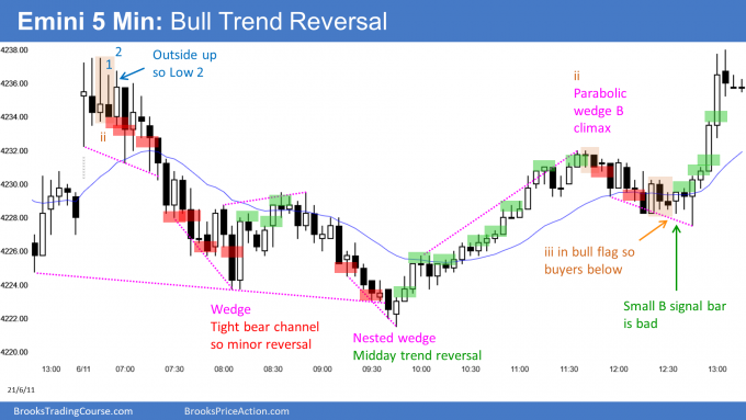 Emini bull trend reversal and weak follow-through.
