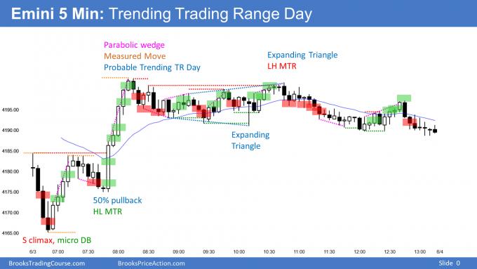 Emini bull trending trading range day resulting in Emini triggered sell signal.