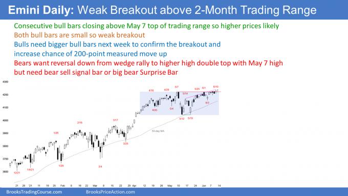 Emini daily candlestick chart has weak breakout above May 7 high. Emini consecutive closes.