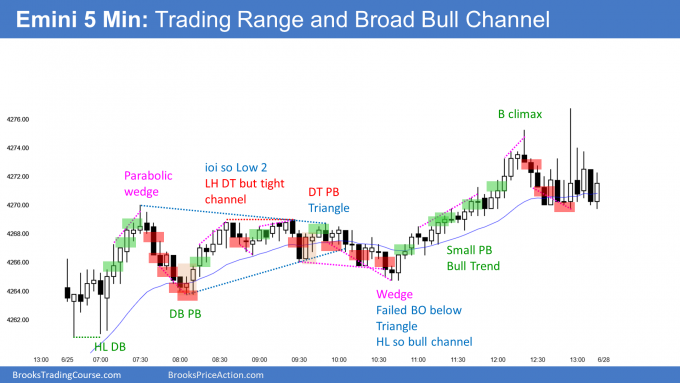 Emini double bottom and broad bull channel. Emini rallying into end June.