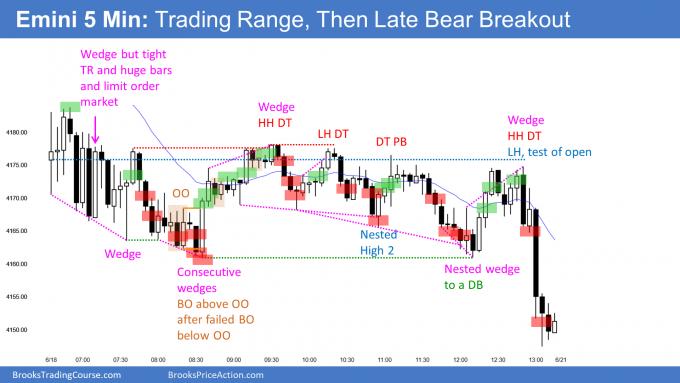 Emini gap down then trading range and late bear breakout