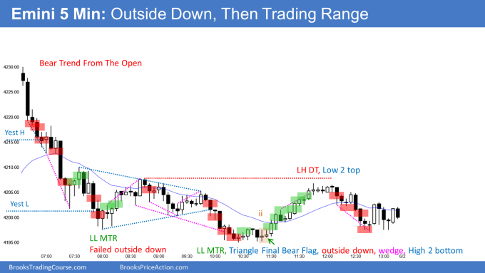Emini outside down day then trading range. An Emini outside down sell signal.