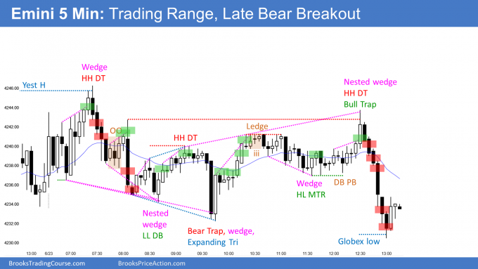 Emini trading range day with late breakout below globex low. Emini poised for break to new high.