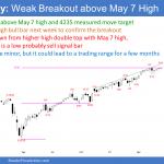 Emini weekly candlestick chart weak breakout above May 7 high