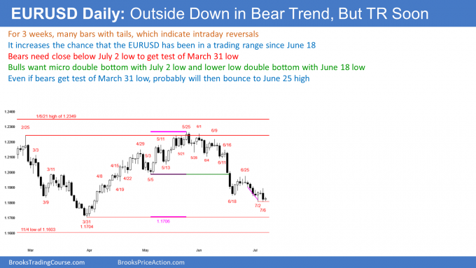 EURUSD Forex bear leg in trading range forming double bottom