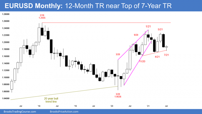 EURUSD Forex monthly candlestick chart has trading range