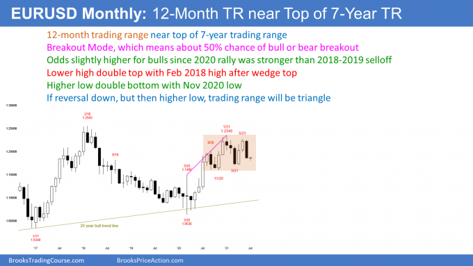 EURUSD Forex monthly candlestick chart in trading range