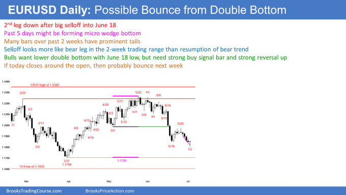 EURUSSD Forex micro wedge and double bottom