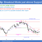 EURUSD Forex tight trading range and breakout mode just above support