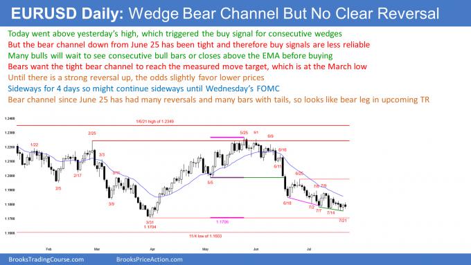 EURUSD Forex weak wedge bottom in bear channel