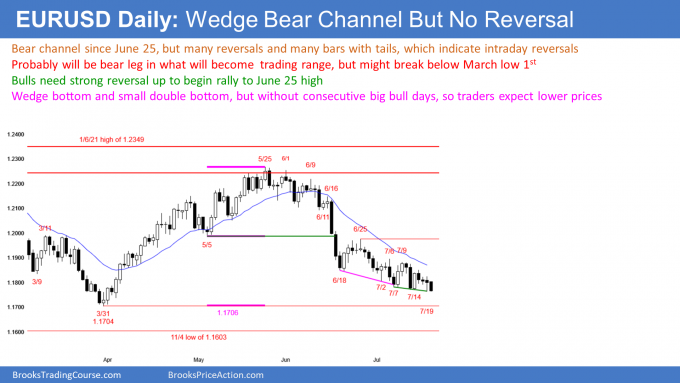 EURUSD Forex wedge bear channel but no reversal up