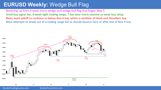 EURUSD Forex weekly candlestick chart has wedge bull flag but bear micro channel
