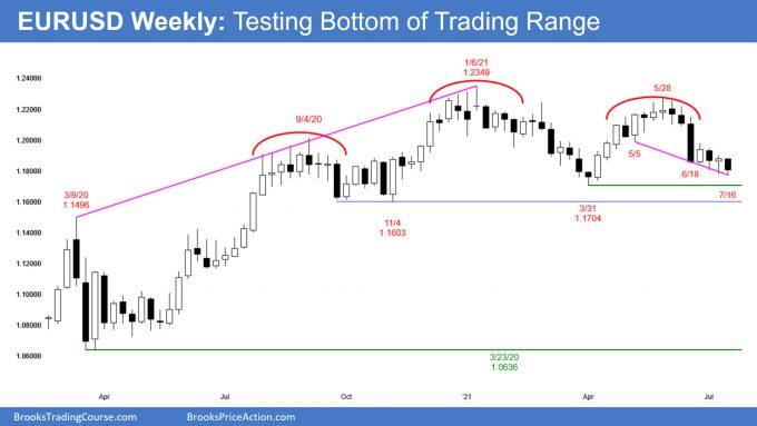 EURUSD Weekly chart testing bottom of trading range
