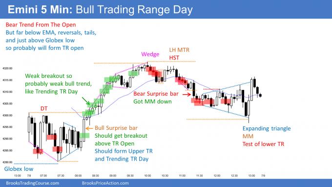 Emini Bull Trending Trading Range Day and developing trading range.