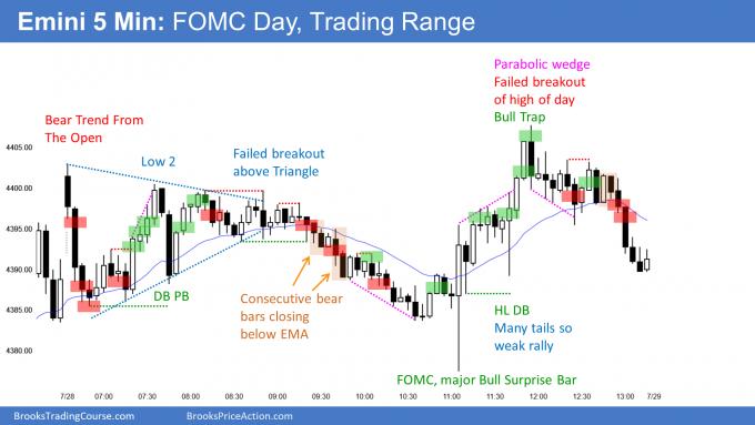 Emini FOMC and trading range day at 4400 big round number