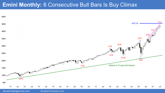 Emini S&P monthly candlestick chart has streak of 6 consecutive bull bars. Likely bear candlestick in August.