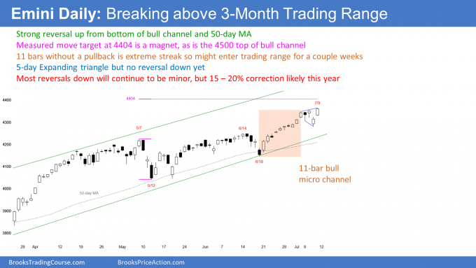Emini daily chart breaking above 3-month trading range. Emini rallying to channel top magent above.