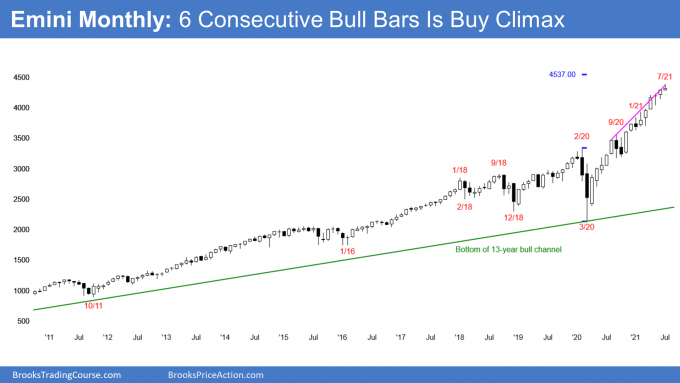 Emini S&P500 futures monthly candlestick chart in parabolic wedge buy climax