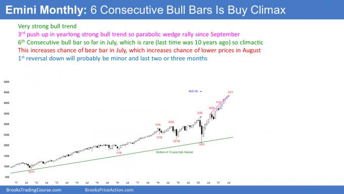 Emini S&P500 monthly candlestick chart has streak of 6 bull bars in parabolic wedge