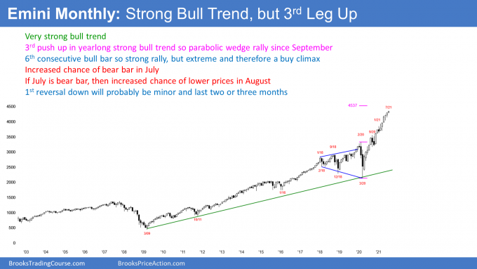 Emini S&P500 monthly candlestick chart in strong bull trend buy parabolic wedge extreme buy climax.