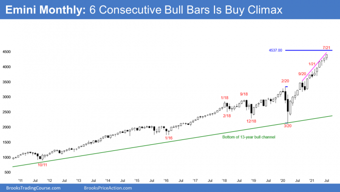 Emini S&P500 monthly candlestick chart with streak of 6 consecutive bull bars