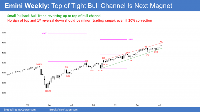 Emini S&P500 weekly candlestick chart reversing up from bottom of bull channel