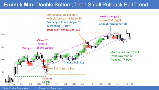 Emini Small pullback bull trend and trending trading range day. Emini bull streak continues.