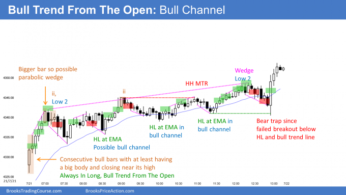 Emini bull channel. Emini follow-through buying.