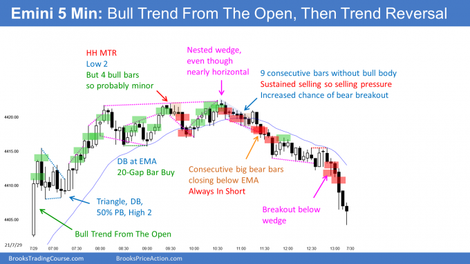 Emini bull trend from the open then bear trend reversal. Emini daily now 6th consecutive bull bar.