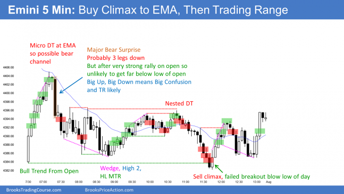 Emini buy climax and then trading range. An Emini bear bar should form on August monthly chart.