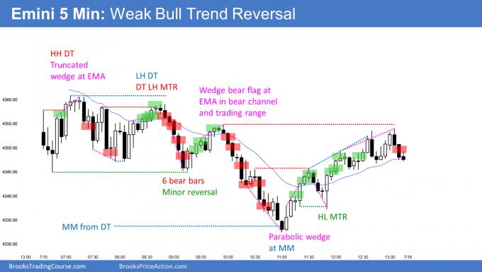 Emini weak bull trend reversal. A weekly sell signal.