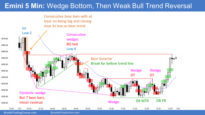 Emini wedge bottom and weak bull trend reversal - possible Emini July reversal