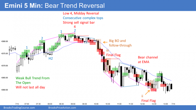 Emini wedge top and midday bear trend reversal heading for possible Emini measured move target.