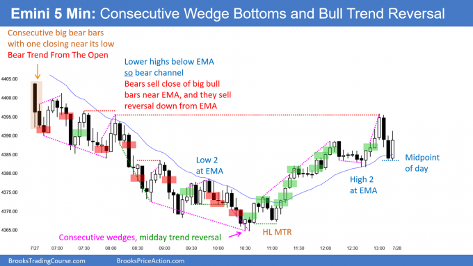 SP500 Emini expanding triangle top led to consecutive wedge bottoms and bull trend reversal
