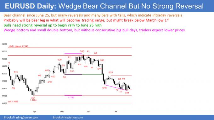 Wedge bear channel near bottom of yearlong trading range