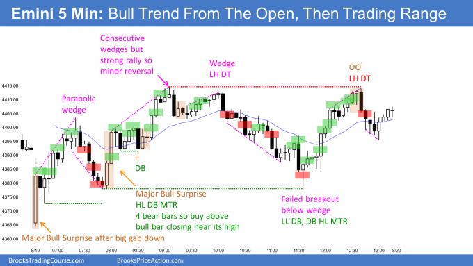 EMINI bull trend from the open at bottom of bull channel